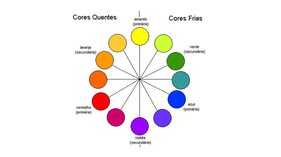 Circulo Cromatico Vida De Professor De Arte